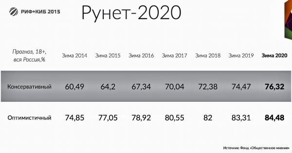 рунет2020